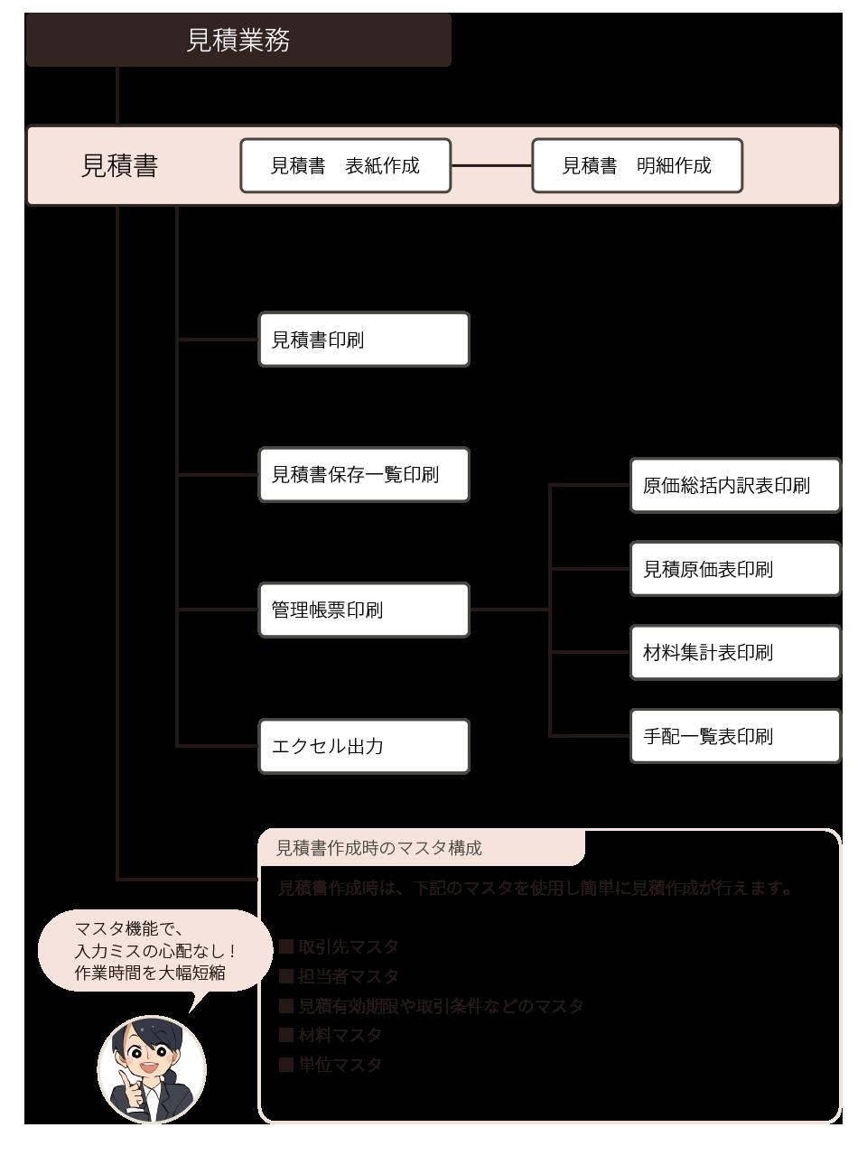 ssystem_kosei